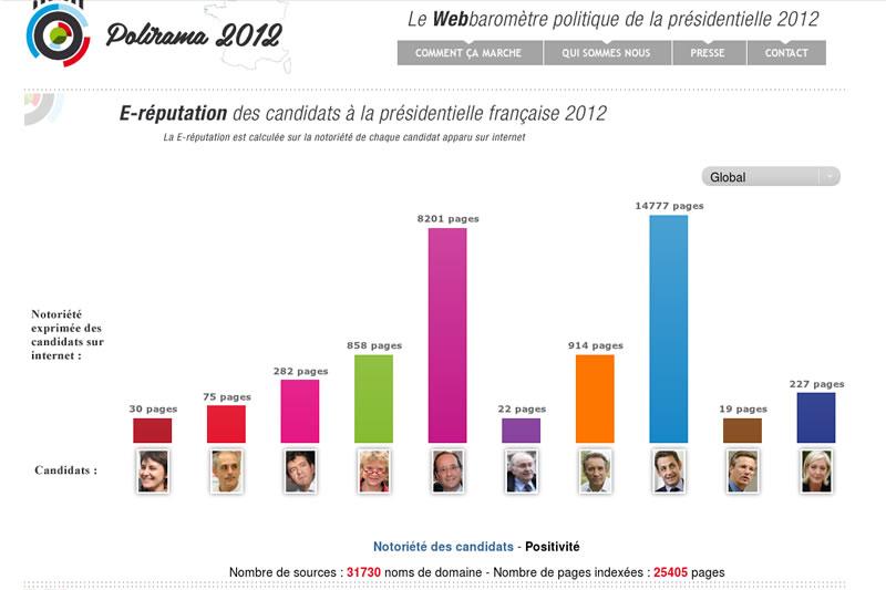 Polirama2012.fr : le «webaromètre» politique de la présidentielle 2012