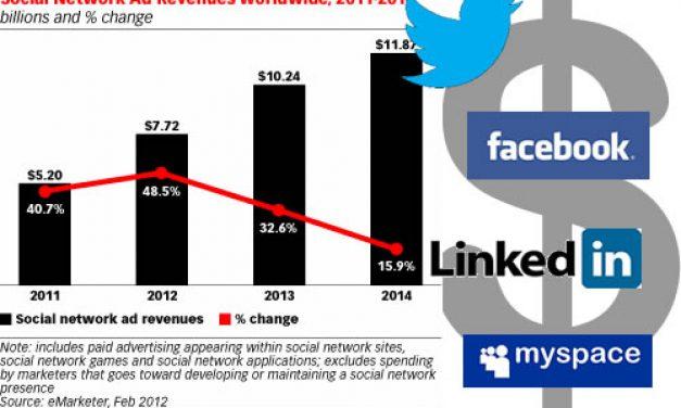 En 2012, le C.A. de la publicité sur les réseaux sociaux progressera de 50%