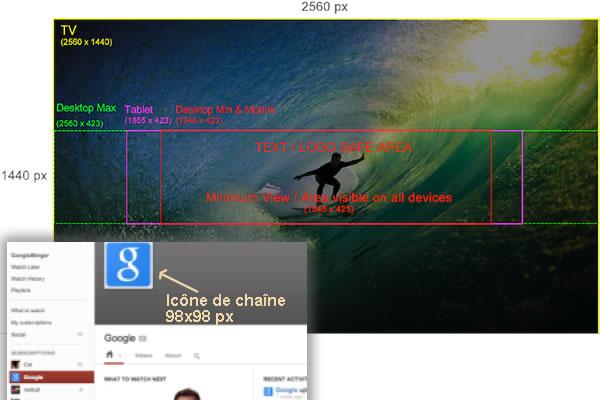 La taille des illustrations d'une chaîne Youtube