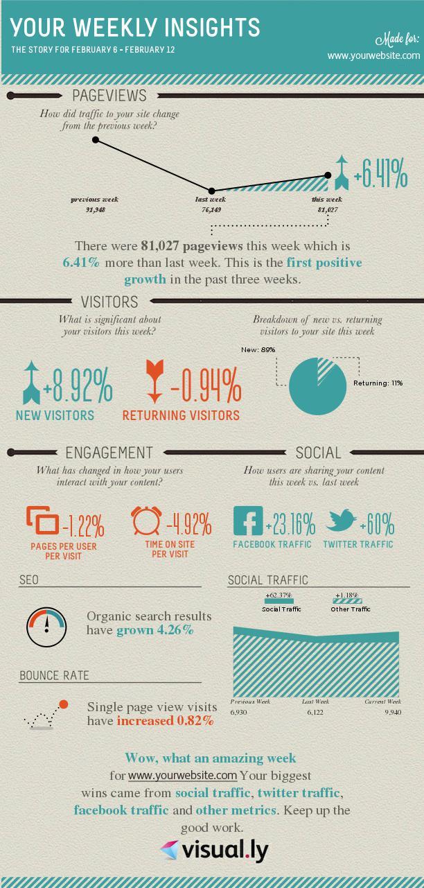 Une infographie hebdomadaire des tendances Google Analytics de votre site